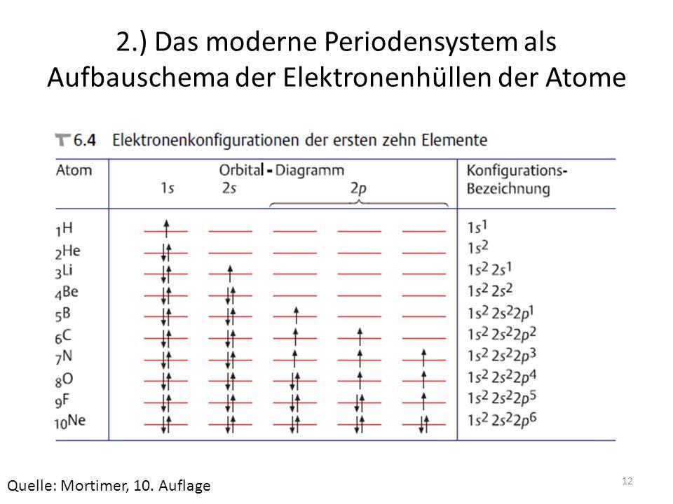 12 2.) Das moderne Periodensystem als Aufbauschema der Elektronenhüllen der Atome Quelle: Mortimer, 10. Auflage