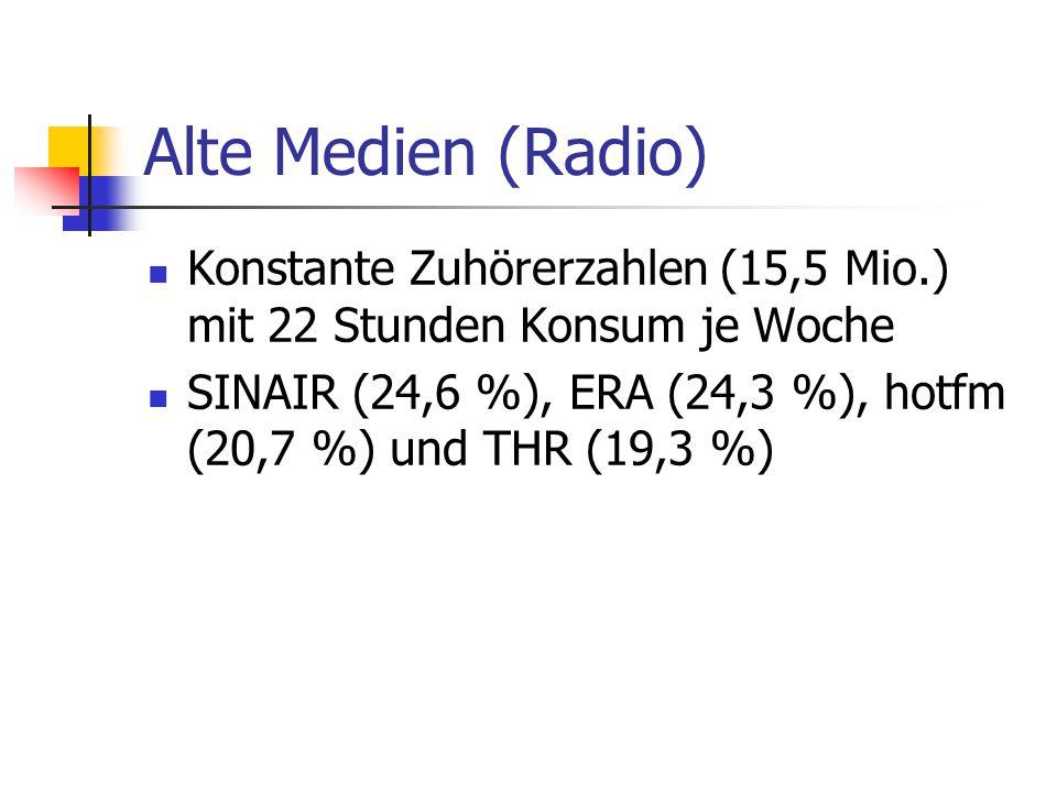 Alte Medien (Radio) Konstante Zuhörerzahlen (15,5 Mio.) mit 22 Stunden Konsum je Woche SINAIR (24,6 %), ERA (24,3 %), hotfm (20,7 %) und THR (19,3 %)