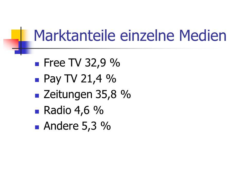 Marktanteile einzelne Medien Free TV 32,9 % Pay TV 21,4 % Zeitungen 35,8 % Radio 4,6 % Andere 5,3 %