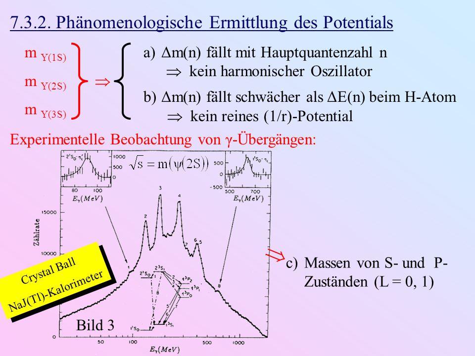 7.3.2. Phänomenologische Ermittlung des Potentials m Υ(1S) m Υ(2S)  m Υ(3S) a) Δm(n) fällt mit Hauptquantenzahl n  kein harmonischer Oszillator b) Δ