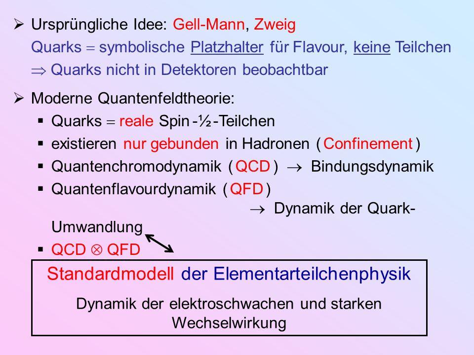 Standardmodell der Elementarteilchenphysik Dynamik der elektroschwachen und starken Wechselwirkung  Ursprüngliche Idee: Gell-Mann, Zweig Quarks  sym