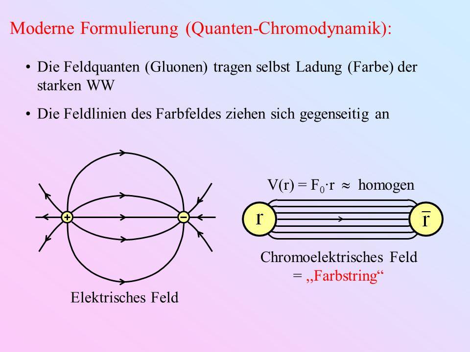 Die Feldquanten (Gluonen) tragen selbst Ladung (Farbe) der starken WW Die Feldlinien des Farbfeldes ziehen sich gegenseitig an Elektrisches Feld Chrom