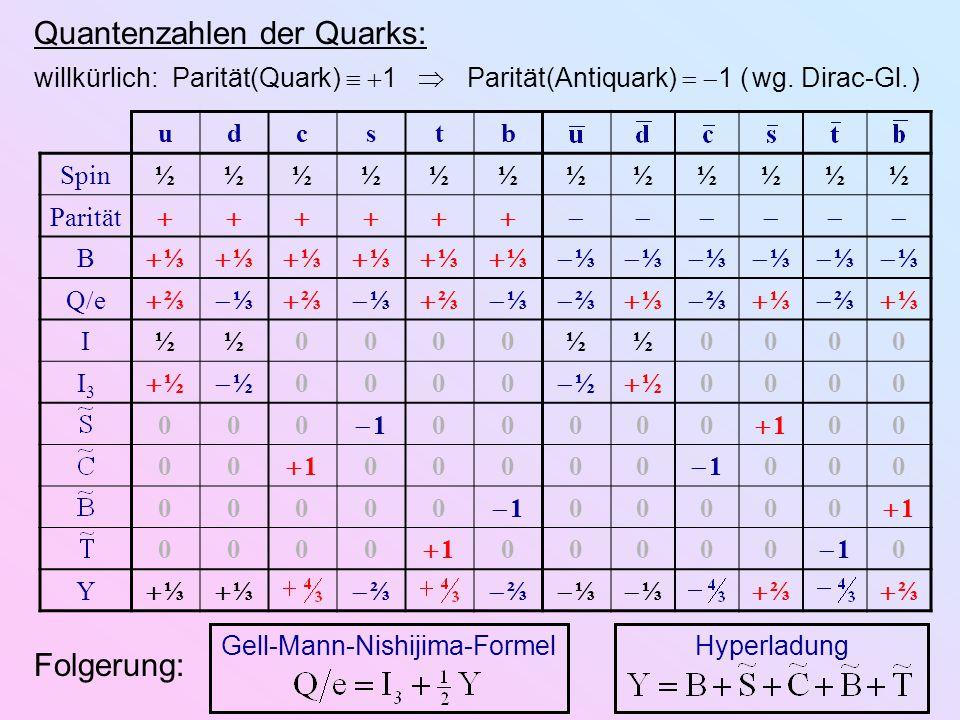 Gell-Mann-Nishijima-FormelHyperladung SU (3)- Triplett SU (3)- Antitriplett SU (3)-Multipletts der leichten (Anti-)Quarks: Qe   ⅔Qe   ⅔Qe   ⅓Qe   ⅓ Qe   ⅔Qe   ⅔Qe   ⅓Qe   ⅓