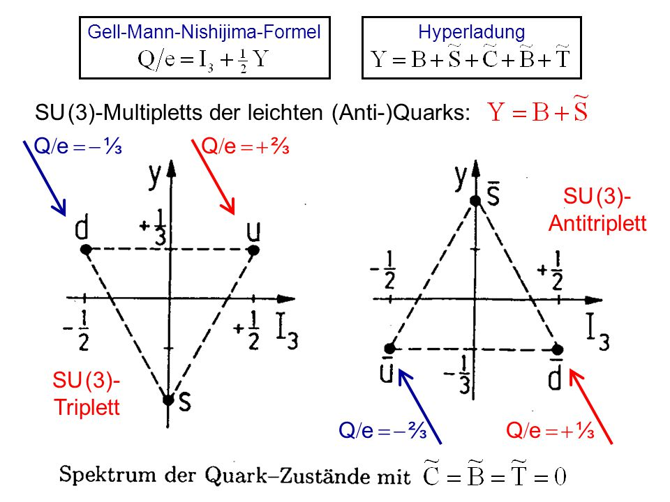 """Magnetische Momente von Quarks:  Quark  punktförmiges Spin-½ -Fermion    Antiquarks: Konstituentenmasse """"Bohr-Magneton gerechnet für Quarkmasse m q Mesonen: J  0, 1, 2, 3,   gerade Anzahl von (Anti-)Quarks B  0  Meson besteht aus (qq)-Paaren Postulat Meson   qq  erklärt das Spektrum Baryonen: J  ½,,   ungerade Anzahl von (Anti-)Quarks B  1  Baryon   q 1 q 2 q 3 ,  q 1 q 2 q 3 q 4 q 5 ,  Postulat Baryon   q 1 q 2 q 3  erklärt das Spektrum Bezeichnung: Quark mit Spin Up, Quark mit Spin Down"""