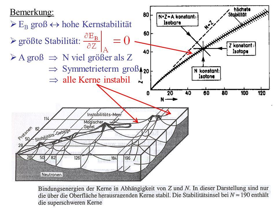 Bemerkung:  E B groß  hohe Kernstabilität  größte Stabilität:  A groß  N viel größer als Z  Symmetrieterm groß  alle Kerne instabil