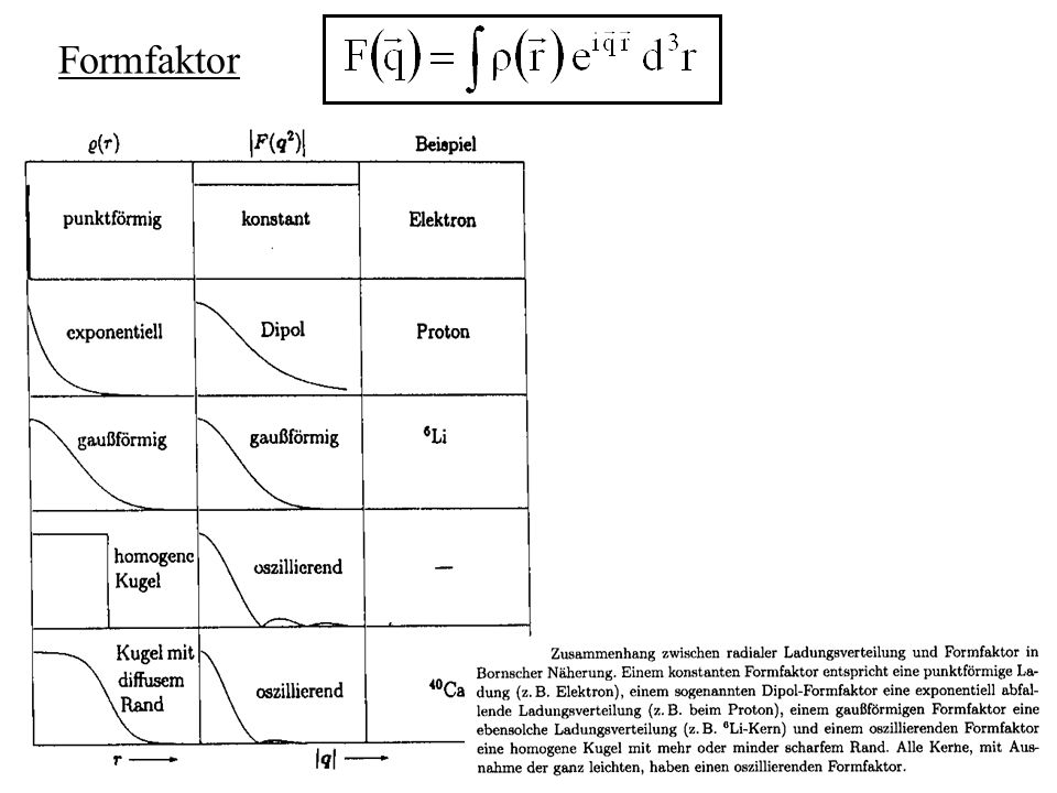 Paarungsenergie  Starke Bindung identischer Fermionen (p,n) mit antiparalleler Spin-Ausrichtung  1für gg-Kerne( Z,N gerade )   1für uu-Kerne( Z,N ungerade ) 0für ug-, gu-Kerne