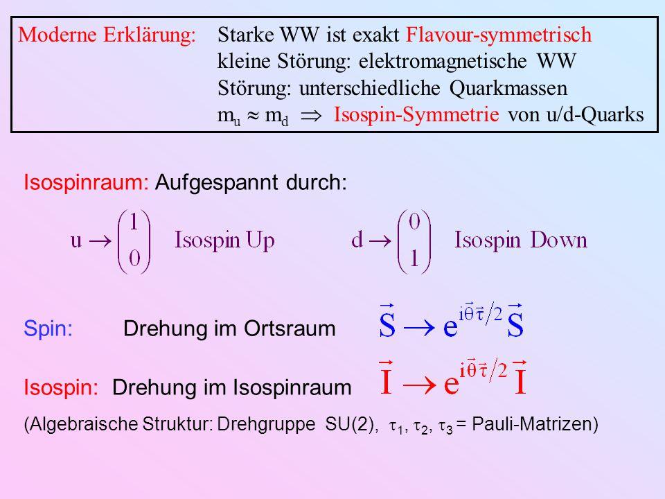 Moderne Erklärung:Starke WW ist exakt Flavour-symmetrisch kleine Störung: elektromagnetische WW Störung: unterschiedliche Quarkmassen m u  m d  Isospin-Symmetrie von u/d-Quarks Isospinraum: Aufgespannt durch: Spin: Drehung im Ortsraum Isospin: Drehung im Isospinraum (Algebraische Struktur: Drehgruppe SU(2),  1,  2,  3 = Pauli-Matrizen)