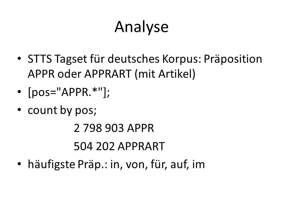 Analyse STTS Tagset für deutsches Korpus: Präposition APPR oder APPRART (mit Artikel) [pos= APPR.* ]; count by pos; 2 798 903 APPR 504 202 APPRART häufigste Präp.: in, von, für, auf, im