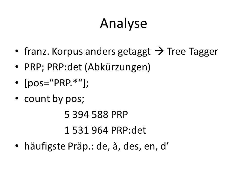 """franz. Korpus anders getaggt  Tree Tagger PRP; PRP:det (Abkürzungen) [pos=""""PRP.*""""]; count by pos; 5 394 588 PRP 1 531 964 PRP:det häufigste Präp.: de"""