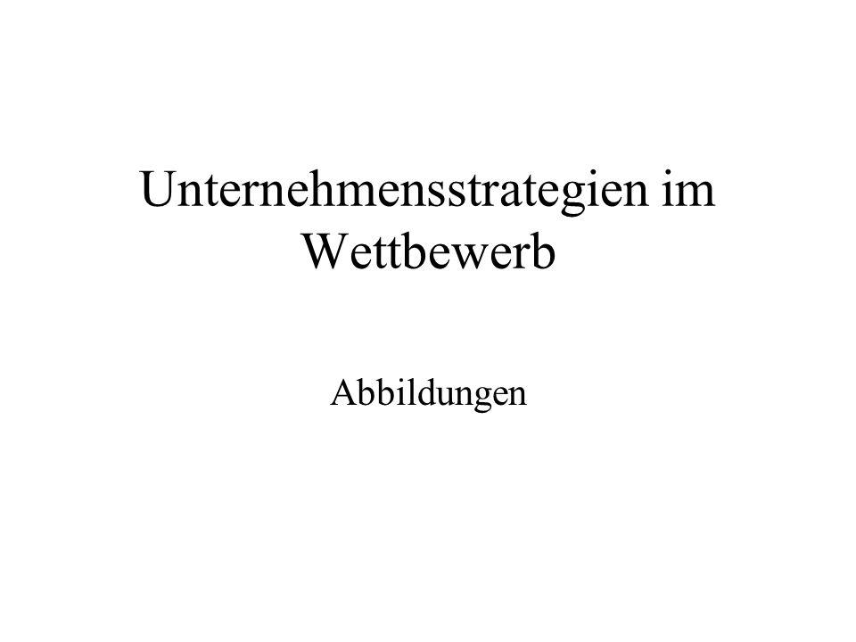 Unternehmensstrategien im Wettbewerb Abbildungen