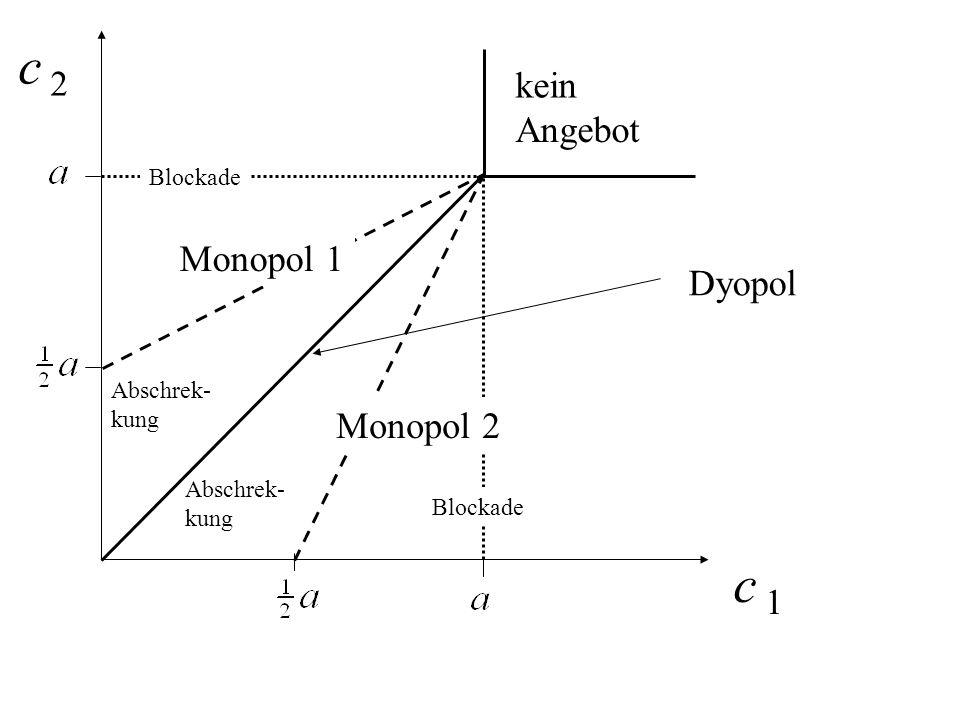 Dyopol kein Angebot Monopol 1 Monopol 2 Blockade Abschrek- kung Abschrek- kung Blockade c 1c 1 c 2c 2