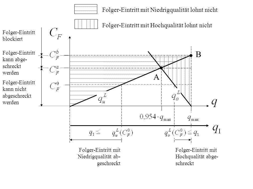 Folger-Eintritt mit Niedrigqualität lohnt nicht Folger-Eintritt mit Hochqualität lohnt nicht Folger-Eintritt blockiert Folger-Eintritt kann abge- schreckt werden Folger-Eintritt kann nicht abgeschreckt werden B A Folger-Eintritt mit Niedrigqualität ab- geschreckt Folger-Eintritt mit Hochqualität abge- schreckt