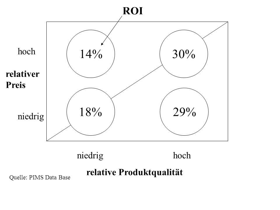 Quelle: PIMS Data Base 30%14% 18%29% relativer Preis relative Produktqualität hoch niedrig hoch ROI