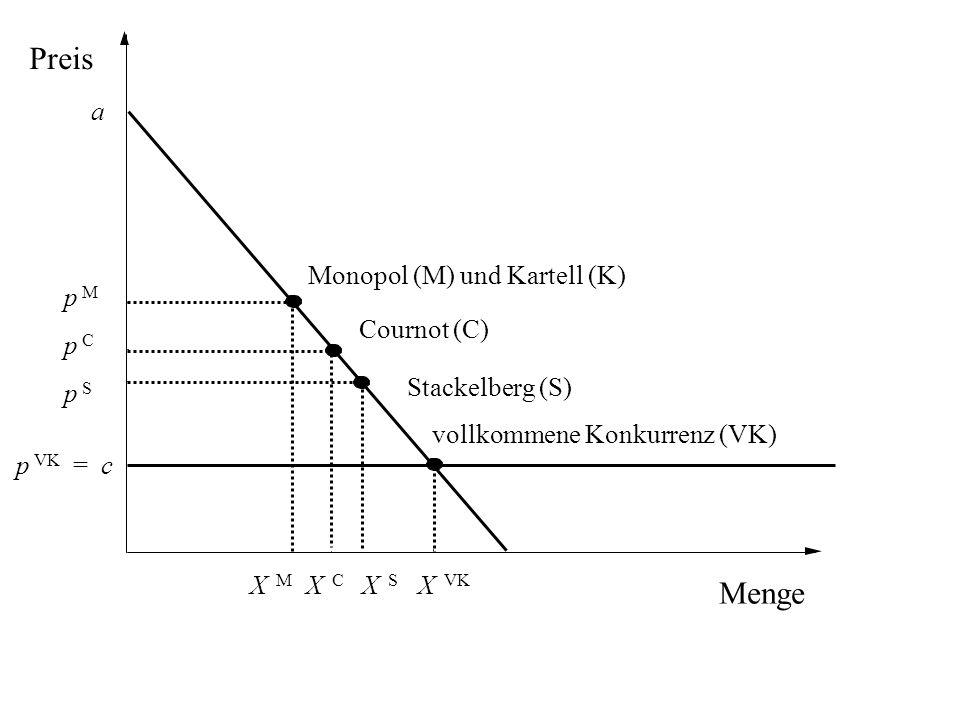 Menge Preis a Monopol (M) und Kartell (K) Cournot (C) Stackelberg (S) vollkommene Konkurrenz (VK) p M p C p S p VK = c X M X C X S X VK