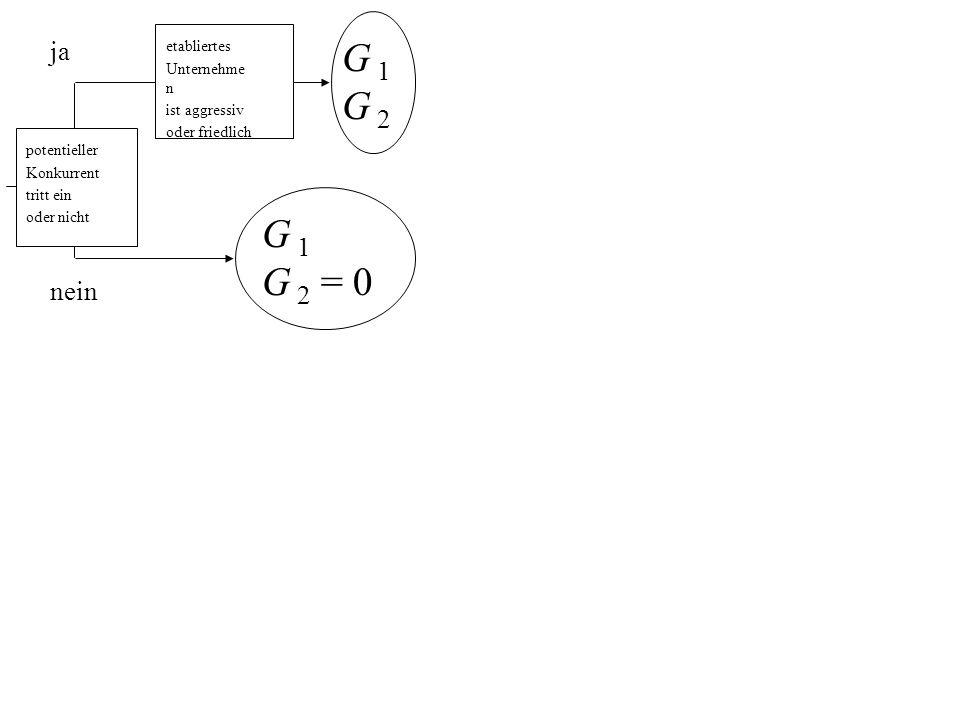 G 1 G 2 potentieller Konkurrent tritt ein oder nicht etabliertes Unternehme n ist aggressiv oder friedlich ja nein G 1 G 2 = 0