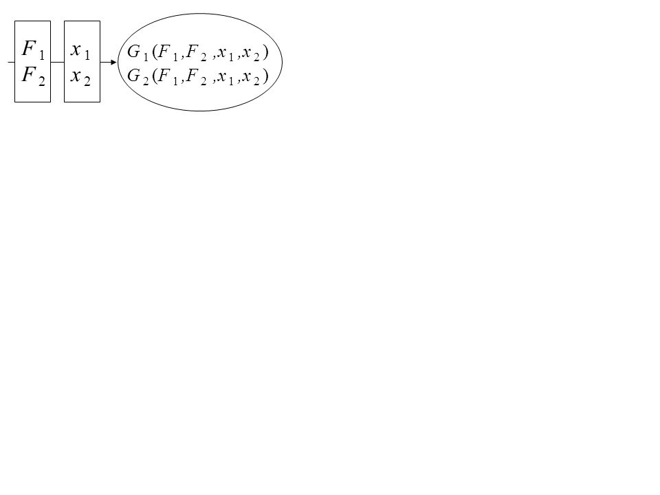 G 1 (F 1,F 2,x 1,x 2 ) G 2 (F 1,F 2,x 1,x 2 ) F 1 F 2 x 1 x 2