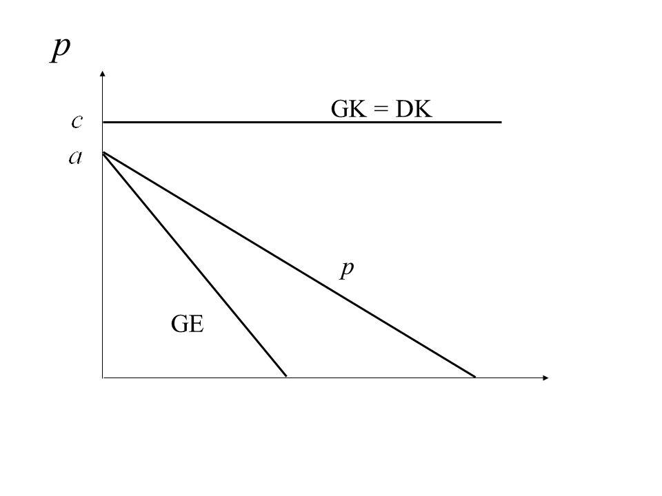 GK = DK p GE p