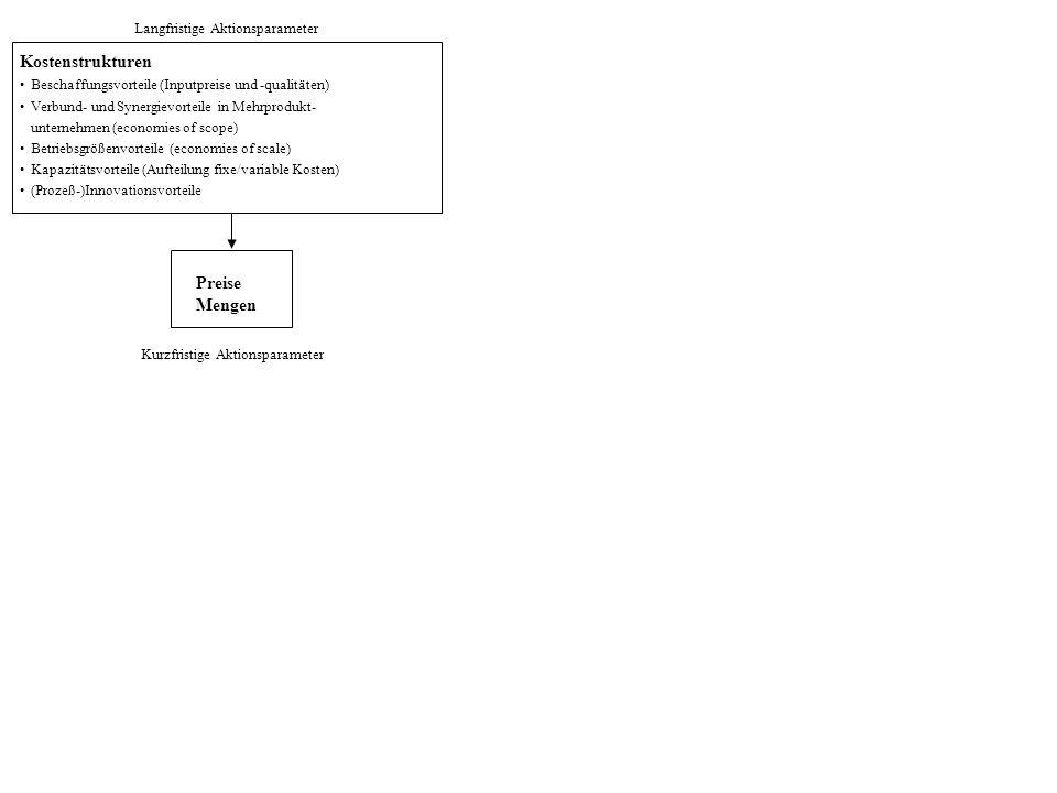 Langfristige Aktionsparameter Kurzfristige Aktionsparameter Preise Mengen Kostenstrukturen Beschaffungsvorteile (Inputpreise und -qualitäten) Verbund- und Synergievorteile in Mehrprodukt- unternehmen (economies of scope) Betriebsgrößenvorteile (economies of scale) Kapazitätsvorteile (Aufteilung fixe/variable Kosten) (Prozeß-)Innovationsvorteile