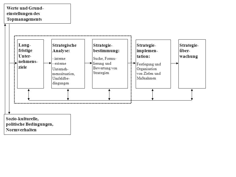 Werte und Grund- einstellungen des Topmanagements Sozio-kulturelle, politische Bedingungen, Normverhalten Strategische Analyse: - interne - externe Unterneh- menssituation, Umfeldbe- dingungen Lang- fristige Unter- nehmens- ziele Strategie- bestimmung: Suche, Formu- lierung und Bewertung von Strategien Strategie- implemen- tation: Festlegung und Organisation von Zielen und Maßnahmen Strategie- über- wachung
