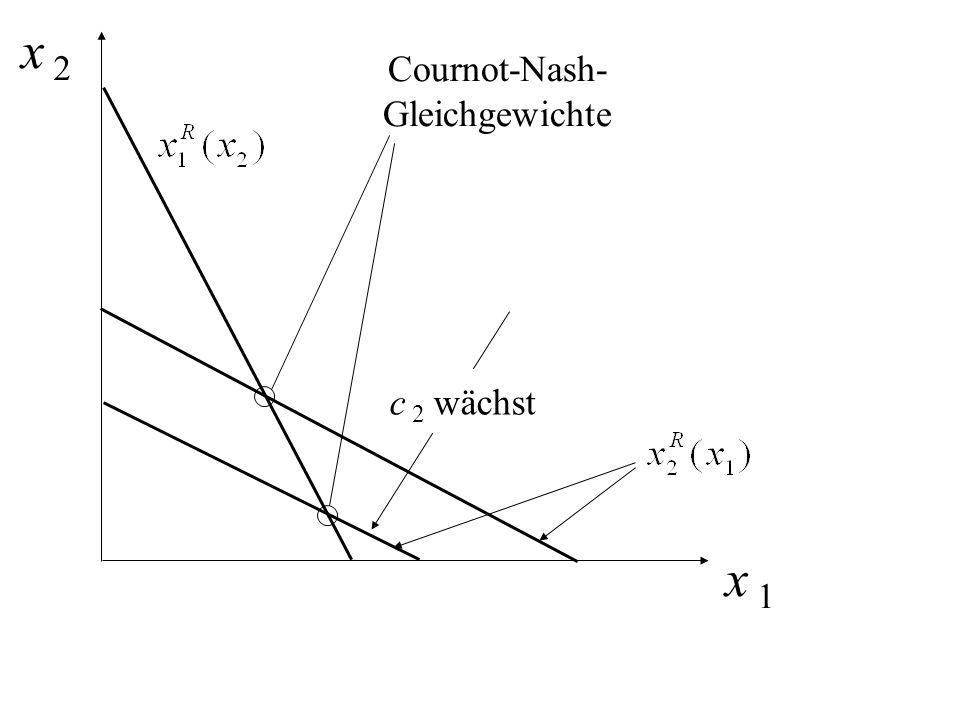 x 2 x 1 c 2 wächst Cournot-Nash- Gleichgewichte