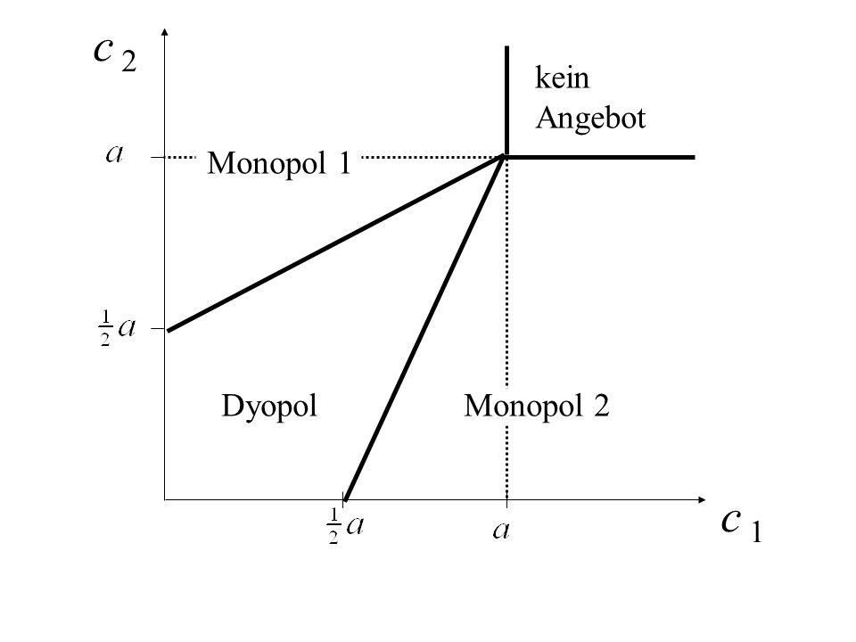 c 2 c 1 Dyopol kein Angebot Monopol 1 Monopol 2