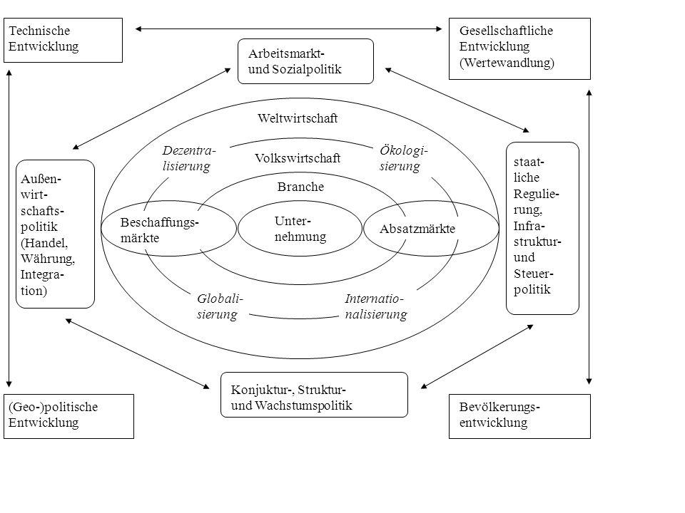 Unter- nehmung Weltwirtschaft Volkswirtschaft Branche Beschaffungs- märkte Absatzmärkte Dezentra- lisierung Ökologi- sierung Globali- sierung Internatio- nalisierung Technische Entwicklung Gesellschaftliche Entwicklung (Wertewandlung) Bevölkerungs- entwicklung (Geo-)politische Entwicklung Arbeitsmarkt- und Sozialpolitik Konjuktur-, Struktur- und Wachstumspolitik Außen- wirt- schafts- politik (Handel, Währung, Integra- tion) staat- liche Regulie- rung, Infra- struktur- und Steuer- politik