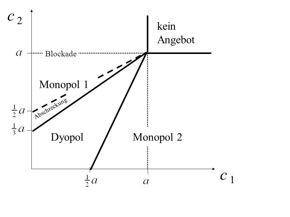 c 2 c 1 Dyopol kein Angebot Monopol 1 Monopol 2 Blockade Abschreckung