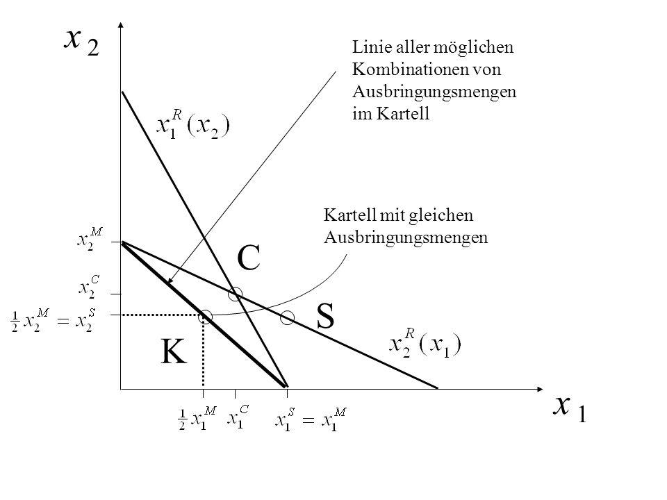x 1 C S K Linie aller möglichen Kombinationen von Ausbringungsmengen im Kartell Kartell mit gleichen Ausbringungsmengen