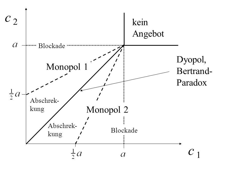 Dyopol, Bertrand- Paradox kein Angebot Monopol 1 Monopol 2 Blockade Abschrek- kung Abschrek- kung Blockade c 1c 1 c 2c 2