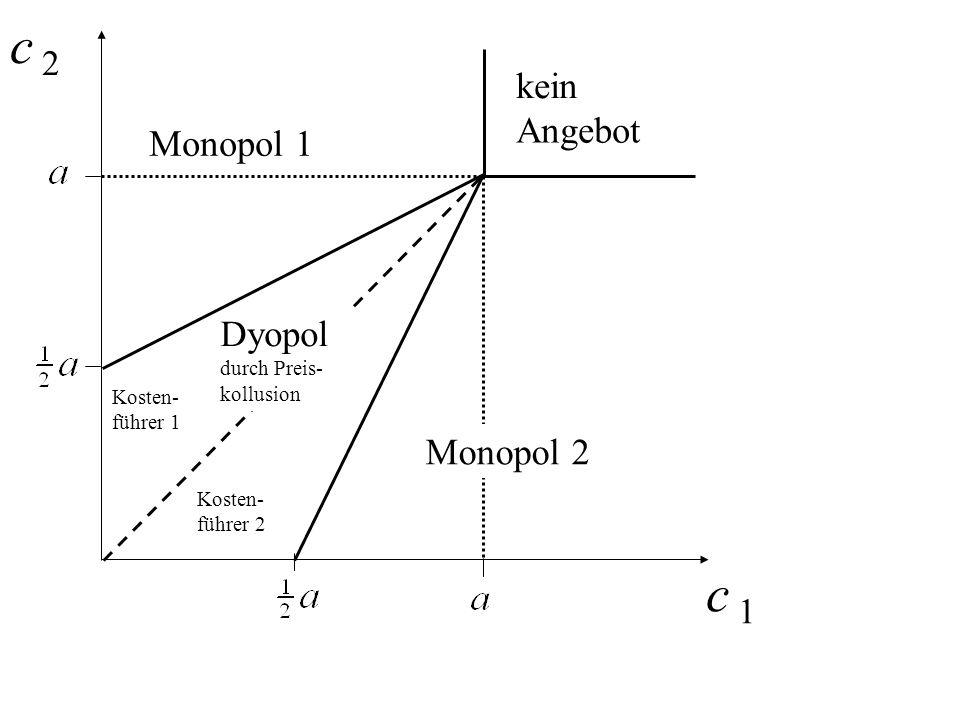 Dyopol durch Preis- kollusion Monopol 1 c 2c 2 c 1 kein Angebot Kosten- führer 1 Kosten- führer 2 Monopol 2