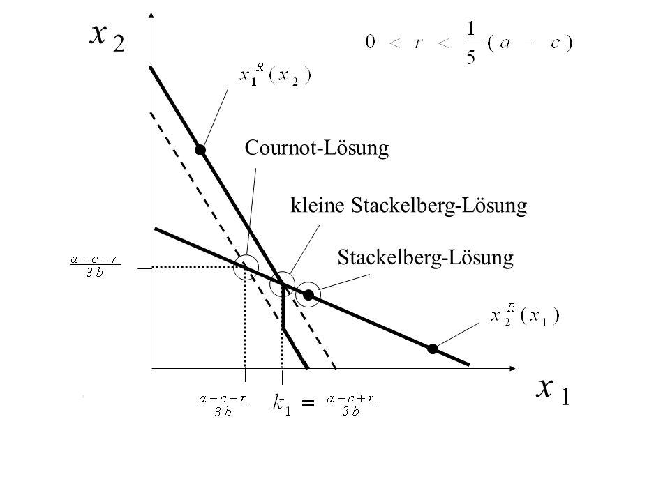 kleine Stackelberg-Lösung x 2 x 1 Cournot-Lösung Stackelberg-Lösung