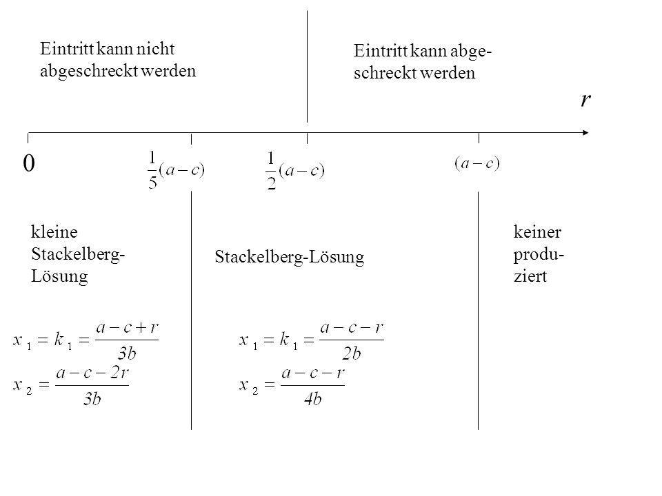 kleine Stackelberg- Lösung 0 r keiner produ- ziert Stackelberg-Lösung Eintritt kann abge- schreckt werden Eintritt kann nicht abgeschreckt werden