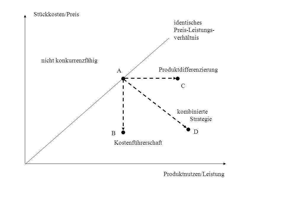 Stückkosten/Preis Produktnutzen/Leistung identisches Preis-Leistungs- verhältnis nicht konkurrenzfähig A B C D Produktdifferenzierung Kostenführerschaft kombinierte Strategie