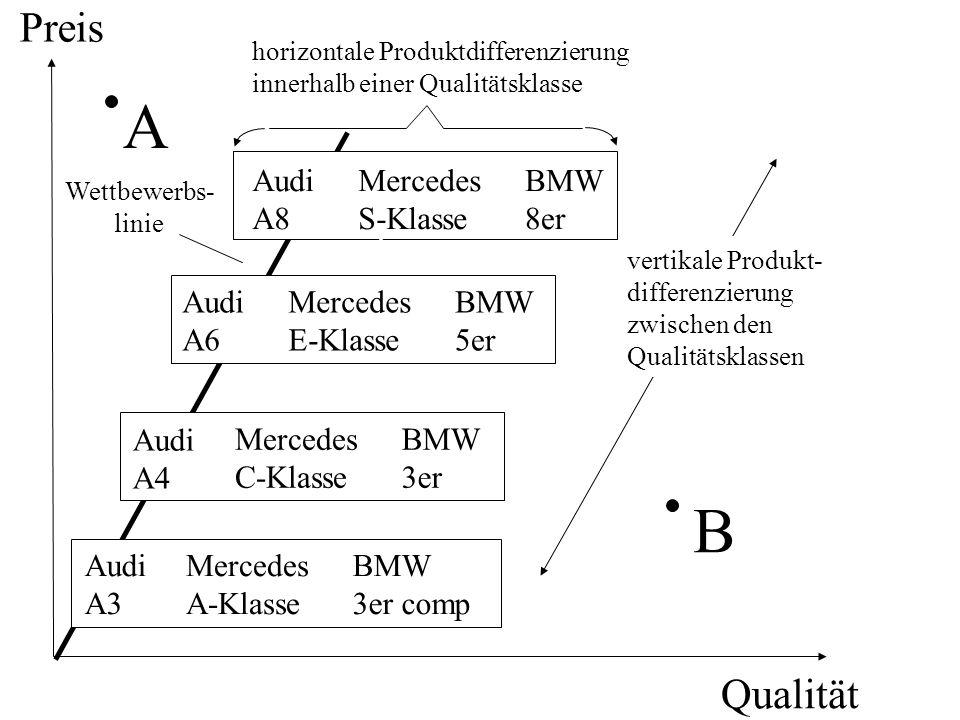Preis Qualität Audi A8 BMW 8er Audi A4 Mercedes C-Klasse BMW 3er Audi A6 Mercedes E-Klasse BMW 5er A B Mercedes S-Klasse horizontale Produktdifferenzierung innerhalb einer Qualitätsklasse vertikale Produkt- differenzierung zwischen den Qualitätsklassen Wettbewerbs- linie Audi A3 Mercedes A-Klasse BMW 3er comp