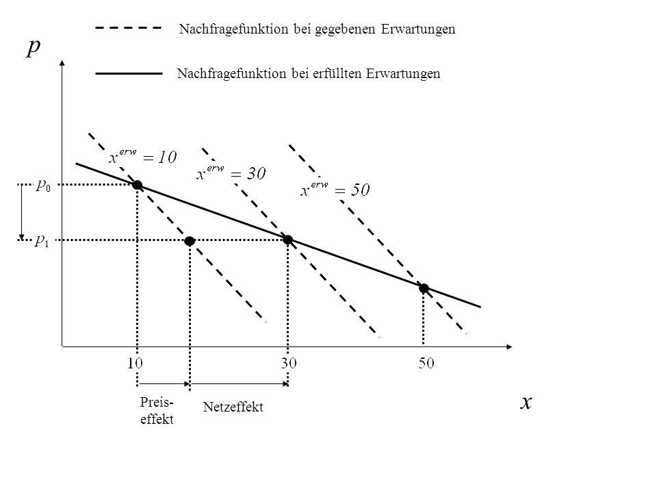 p x Nachfragefunktion bei erfüllten Erwartungen Nachfragefunktion bei gegebenen Erwartungen Preis- effekt Netzeffekt