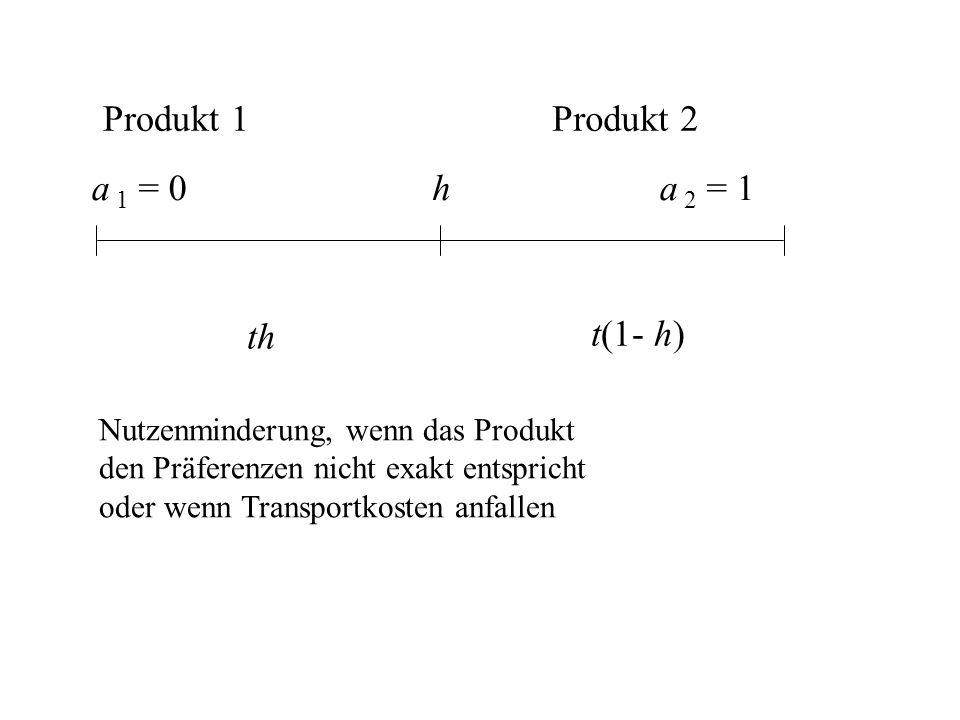 a 1 = 0 Produkt 1 a 2 = 1h th Produkt 2 Nutzenminderung, wenn das Produkt den Präferenzen nicht exakt entspricht oder wenn Transportkosten anfallen t(1- h)