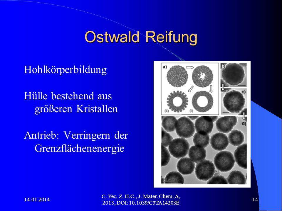 14.01.2014 C. Yec, Z. H.C., J. Mater. Chem. A, 2013, DOI: 10.1039/C3TA14203E 14 Ostwald Reifung Hohlkörperbildung Hülle bestehend aus größeren Kristal