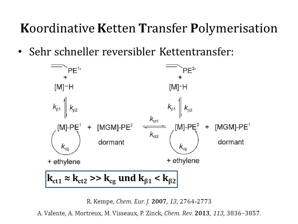 Sehr schneller reversibler Kettentransfer: k ct1 ≈ k ct2 >> k cg und k β1 < k β2 Koordinative Ketten Transfer Polymerisation R. Kempe, Chem. Eur. J. 2