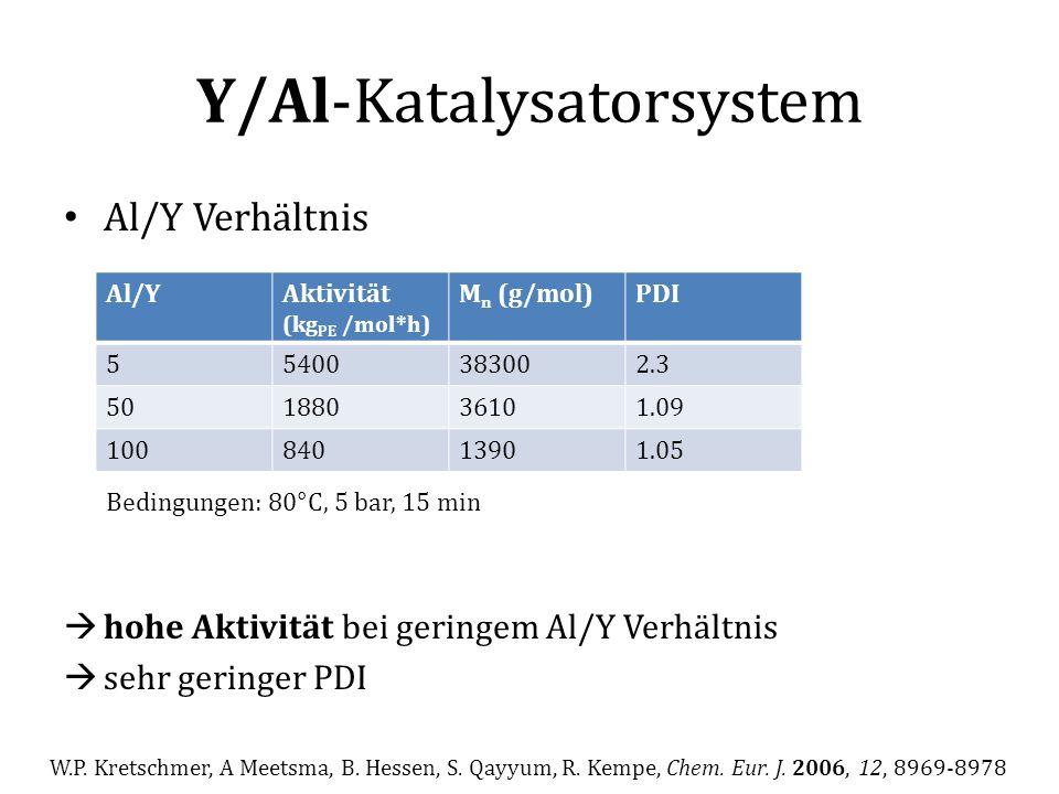Y/Al-Katalysatorsystem Al/Y Verhältnis  hohe Aktivität bei geringem Al/Y Verhältnis  sehr geringer PDI Al/YAktivität (kg PE /mol*h) M n (g/mol)PDI 5