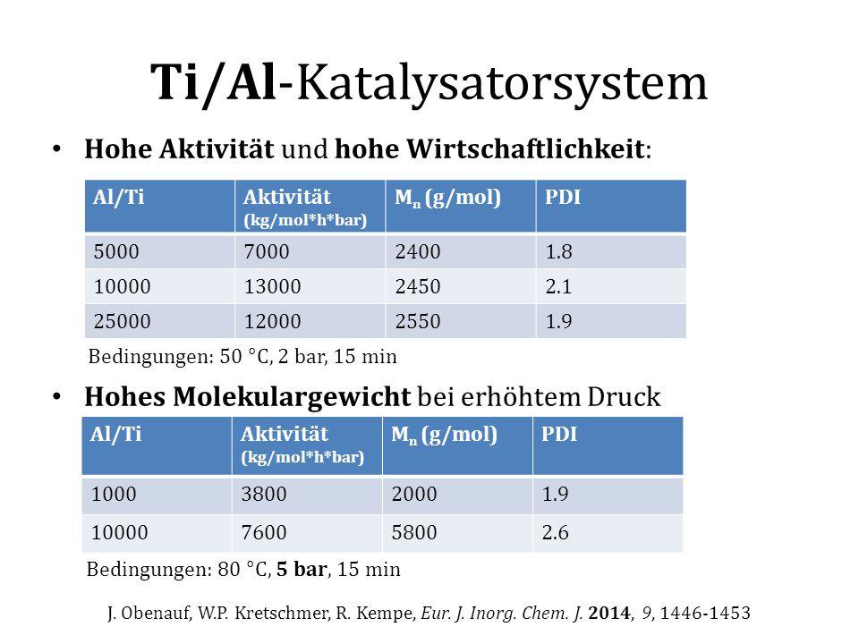 Ti/Al-Katalysatorsystem Hohe Aktivität und hohe Wirtschaftlichkeit: Hohes Molekulargewicht bei erhöhtem Druck Al/TiAktivität (kg/mol*h*bar) M n (g/mol