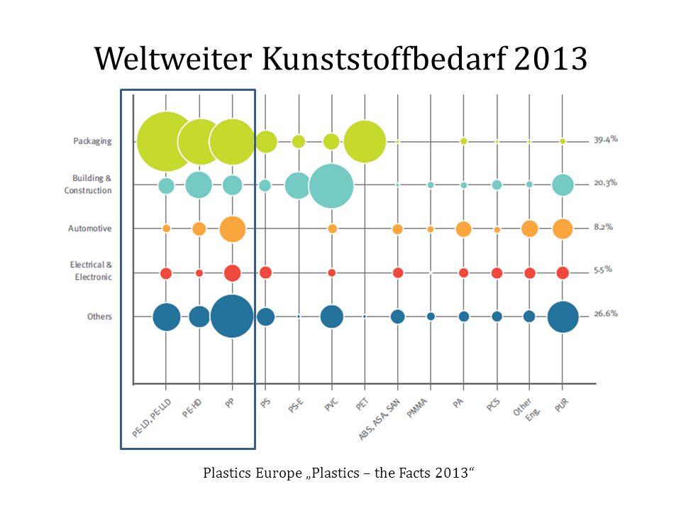 "Weltweiter Kunststoffbedarf 2013 Plastics Europe ""Plastics – the Facts 2013"""