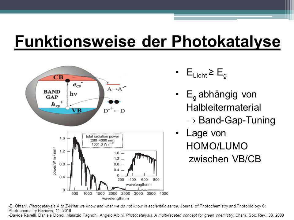 Anwendungsgebiete der heterogenen Photokatalyse ● Mineralisierung von Schadstoffen (Wasseraufbereitung) ● Wasserspaltung ● CO 2 -Konversion