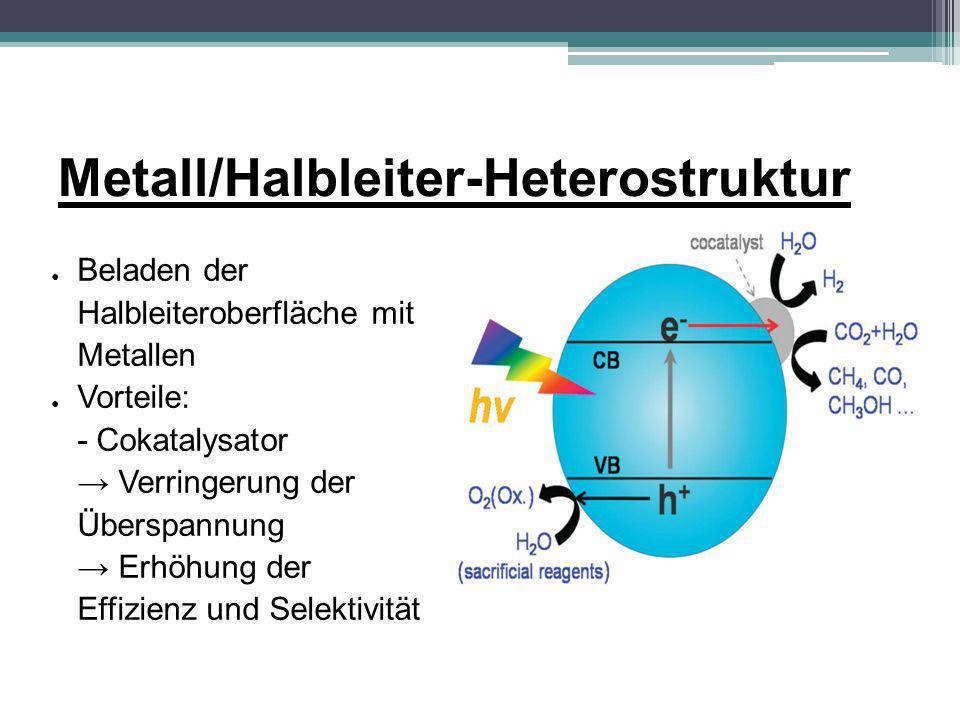 Ausblick ● Große Bedeutung der heterogenen ● Photokatalyse für die Zukunft: ● - Handhabung des Treibhauseffekts ● - Gewinnung von erneuerbaren Energieträgern ● Probleme: ● - Großtechnischer Maßstab ● - Effiziente Katalysatoren