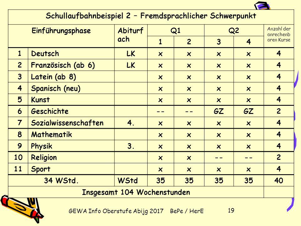 GEWA Info Oberstufe Abijg 2017 BePe / HerE 18 Schullaufbahnbeispiel 1: Naturwissenschaftlicher Schwerpunkt EinführungsphaseAbitur- fach Q1Q2 Anzahl de