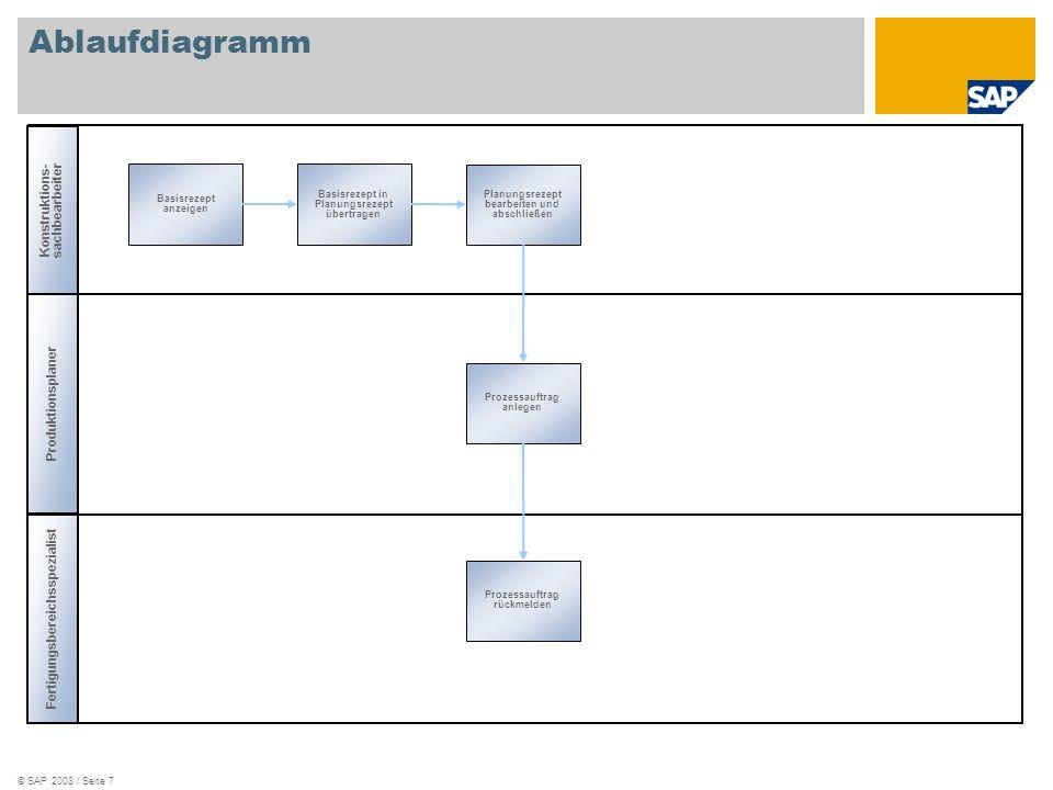 © SAP 2008 / Seite 7 Ablaufdiagramm Planungsrezept bearbeiten und abschließen Prozessauftrag anlegen Prozessauftrag rückmelden Basisrezept in Planungsrezept übertragen Basisrezept anzeigen Konstruktions-sachbearbeiter Produktionsplaner Fertigungsbereichsspezialist