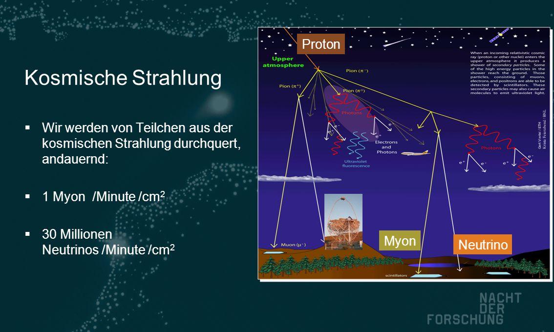 Kosmische Strahlung  Wir werden von Teilchen aus der kosmischen Strahlung durchquert, andauernd:  1 Myon /Minute /cm 2  30 Millionen Neutrinos /Minute /cm 2 Gert Viertel / ETH Krista Feierabend / BNL Proton Myon Neutrino