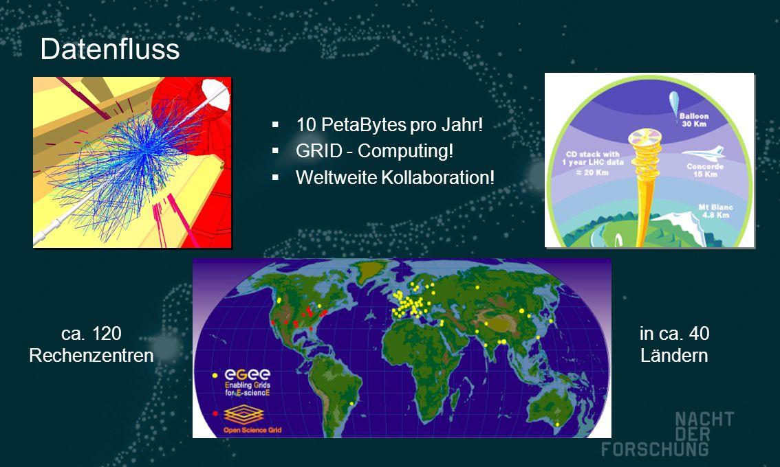 Datenfluss  10 PetaBytes pro Jahr!  GRID - Computing!  Weltweite Kollaboration! ca. 120 Rechenzentren in ca. 40 Ländern