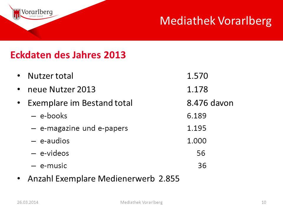 Mediathek Vorarlberg Nutzer total1.570 neue Nutzer 20131.178 Exemplare im Bestand total8.476 davon – e-books6.189 – e-magazine und e-papers1.195 – e-audios1.000 – e-videos 56 – e-music 36 Anzahl Exemplare Medienerwerb2.855 26.03.2014Mediathek Vorarlberg10 Eckdaten des Jahres 2013