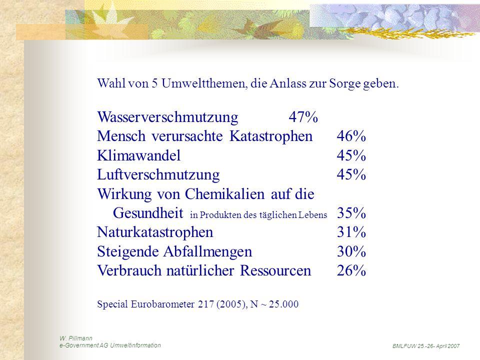 W. Pillmann e-Government AG Umweltinformation BMLFUW 25.-26- April 2007 Wahl von 5 Umweltthemen, die Anlass zur Sorge geben. Wasserverschmutzung47% Me