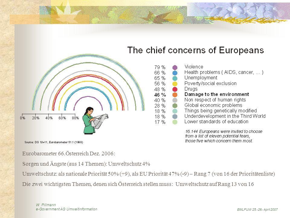 W. Pillmann e-Government AG Umweltinformation BMLFUW 25.-26- April 2007 Eurobarometer 66.Österreich Dez. 2006: Sorgen und Ängste (aus 14 Themen): Umwe